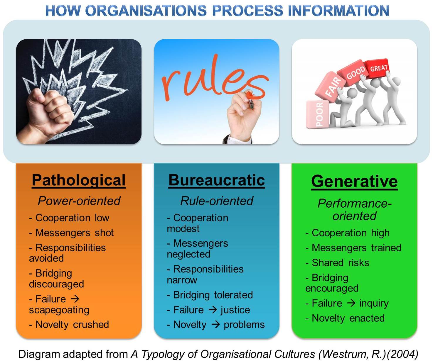 types of organisational culture pdf