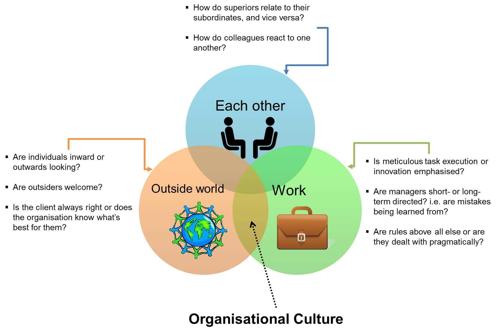 Organisational_Culture · Langerman Panta Rhei