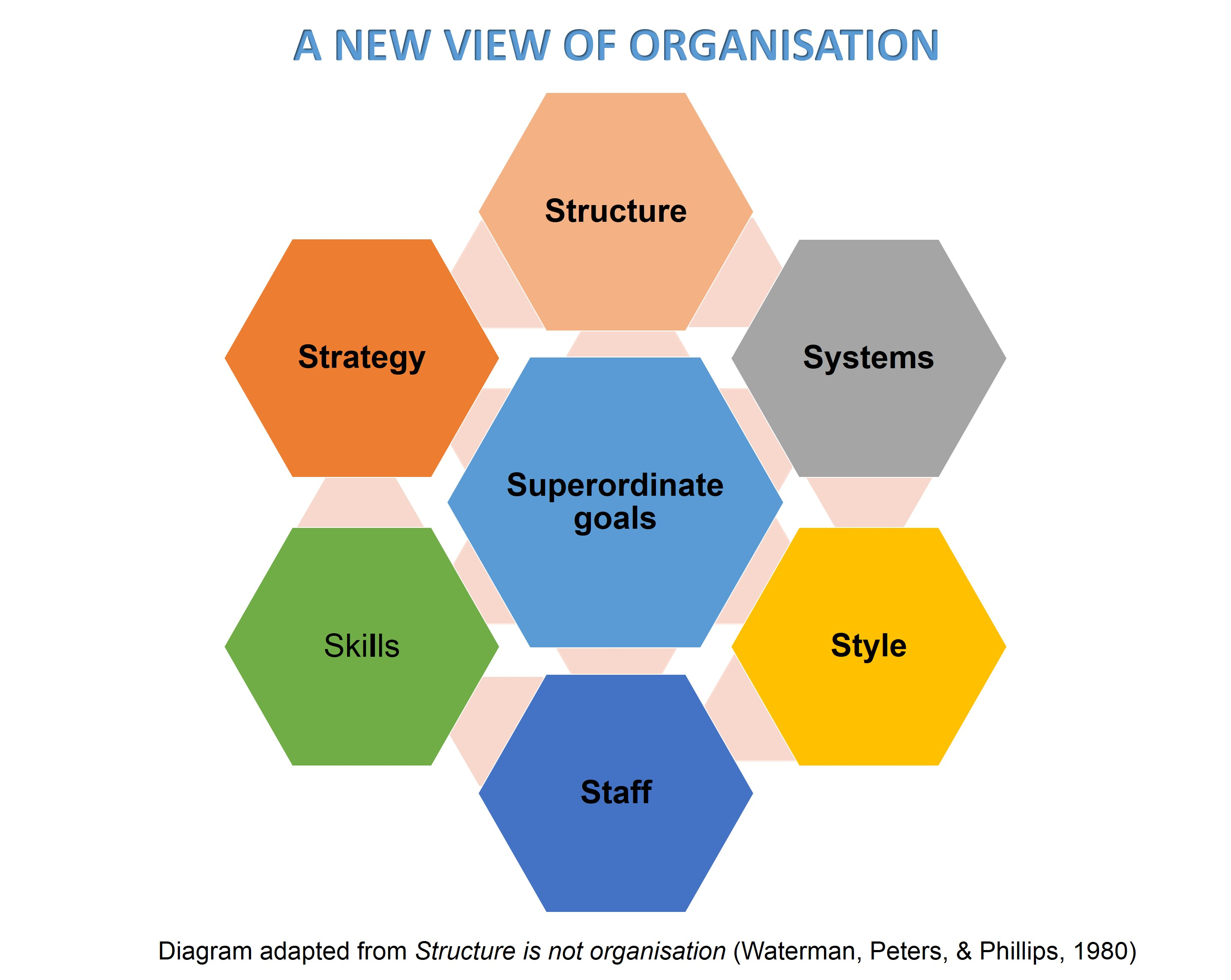 How To Change Your Organisation  U00b7 Langerman Panta Rhei